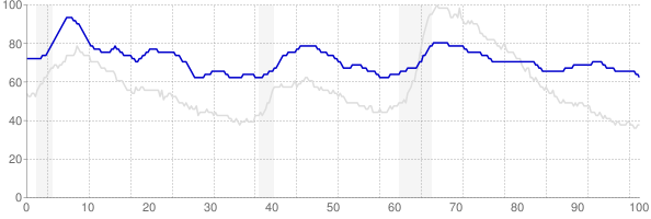 Alaska monthly unemployment rate chart from 1990 to July 2019